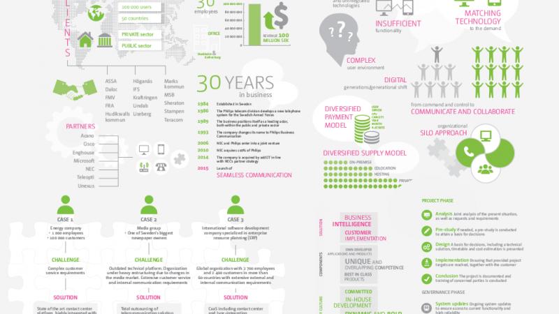 Infographics – seamless communication